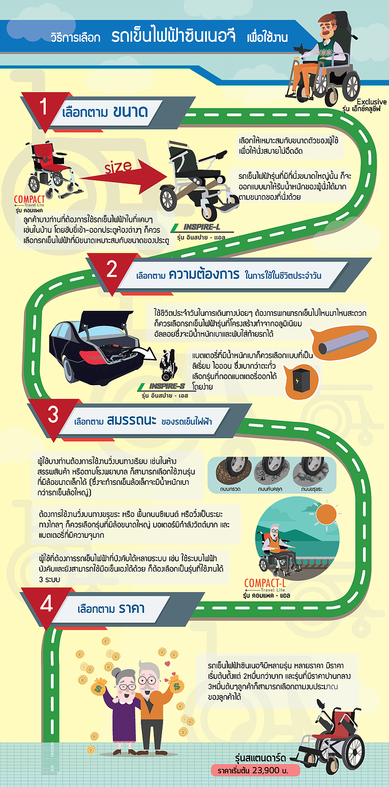 วิธีเลือกรถเข็นไฟฟ้า